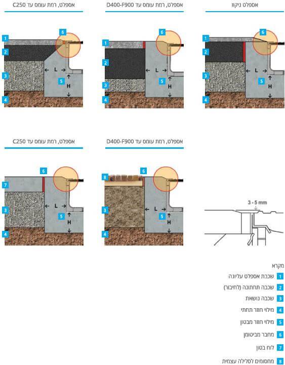 דוגמאות להתקנת תעלת ניקוז